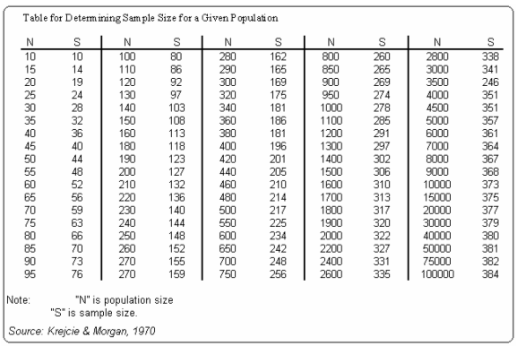 krejcie-and-morgan-table-of-determining-sample-size